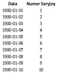 Daty i numery seryjne w excelu