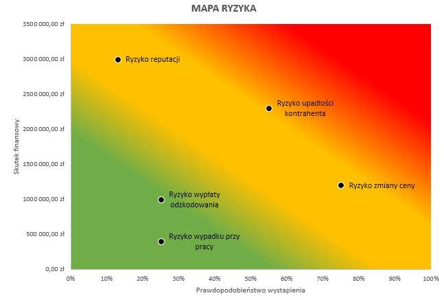mapa ryzyka excel prawdopodobienstwo wystąpienia