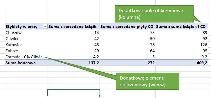 Tabela przestawna Excel - pole obliczeniowe