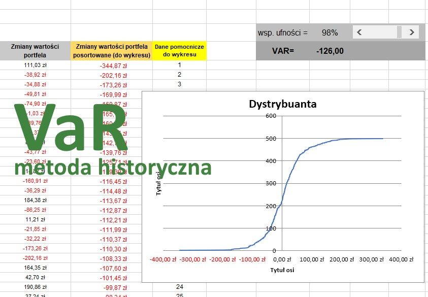 Value at risk (VaR) - metoda historyczna - Excel