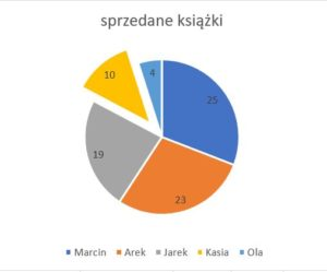 wykres kołowy standard