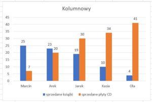 wykres kolumnowy grupowany
