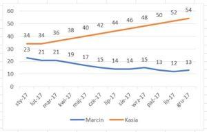 wykres liniowy standardowy