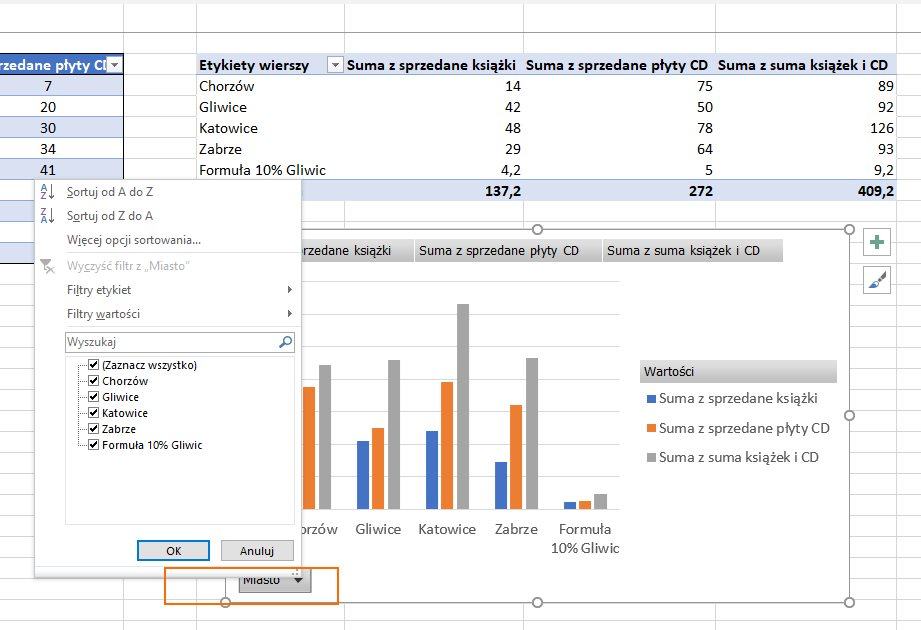 Wykres przestawny - filtrowanie i sortowanie