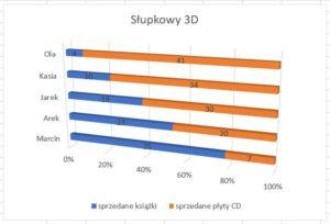 wykres słupkowy 3D 3W